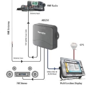 for a boat with a fully installed nmea system, it's probably best to stick  with your chosen manufacturer and pony up the cash for a matching ais